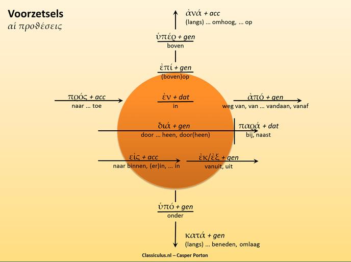 Schematisch overzicht van Griekse voorzetsels