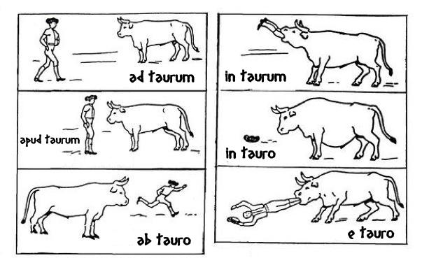 Zes plaatjes waarop een man en een stier in verschillende posities t.o.v. elkaar staan. (Naar de stier, de stier in, bij de stier, in de stier, van de stier vandaan, uit de stier)